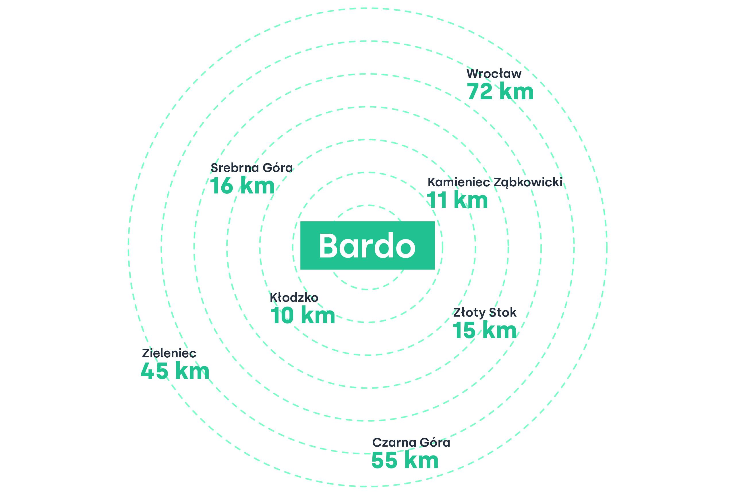 bardo-lokalizacja-odleglosci-2